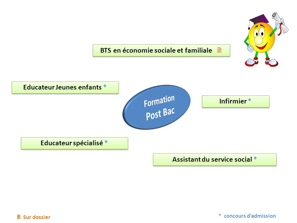 Post Bac Formation BTS en économie sociale et familiale 