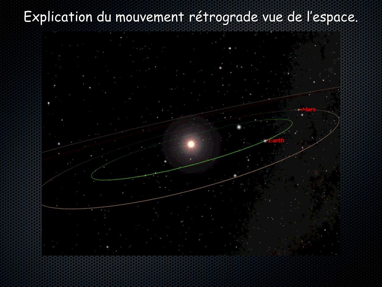Explication du mouvement rétrograde vue de l'espace.