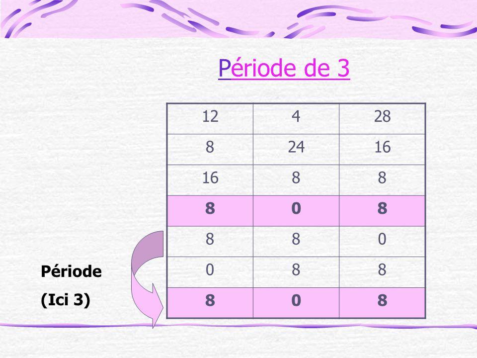 Période de 3 12 4 28 8 24 16 Période (Ici 3)