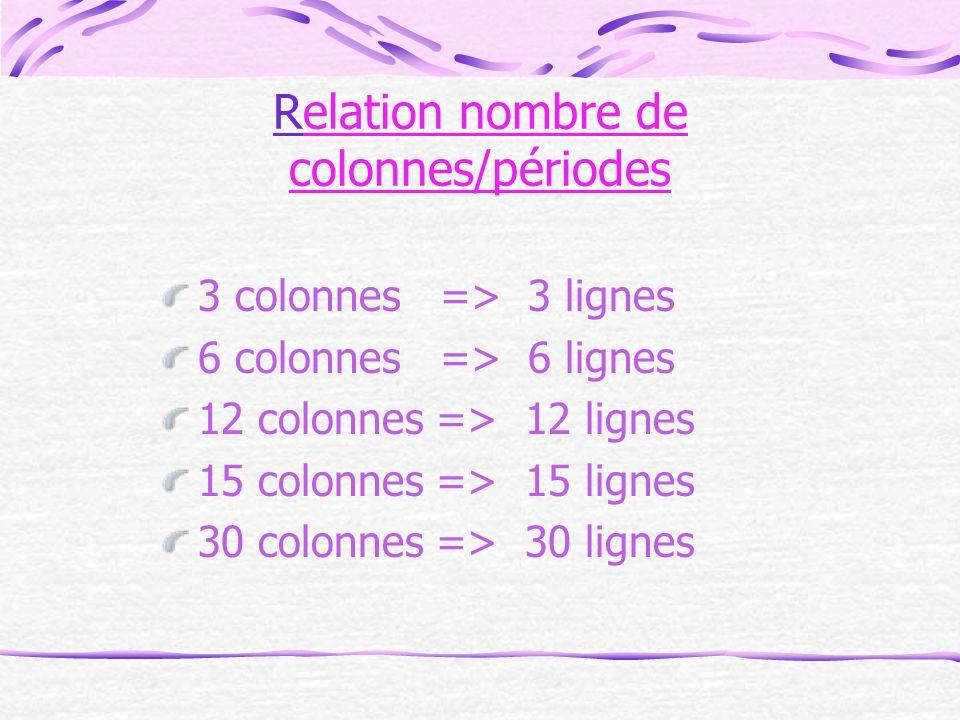 Relation nombre de colonnes/périodes