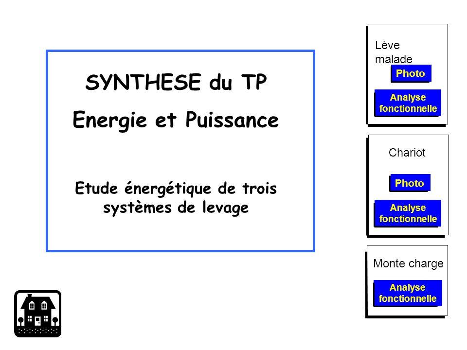 SYNTHESE du TP Energie et Puissance