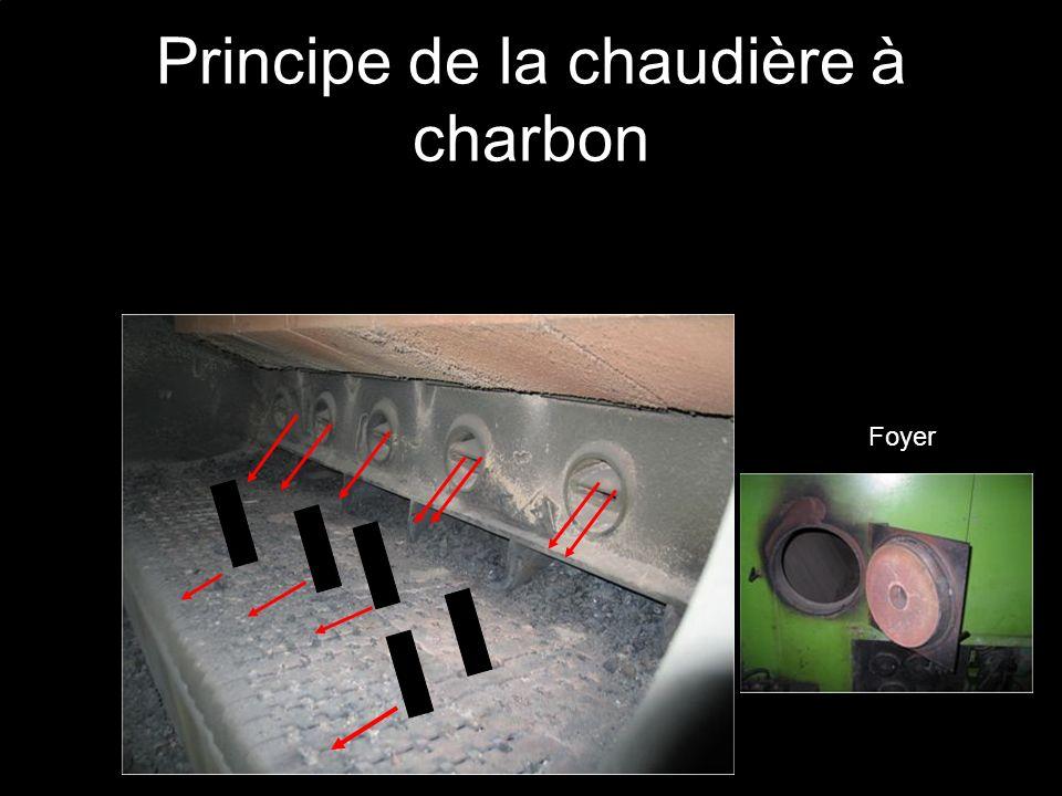 Principe de la chaudière à charbon