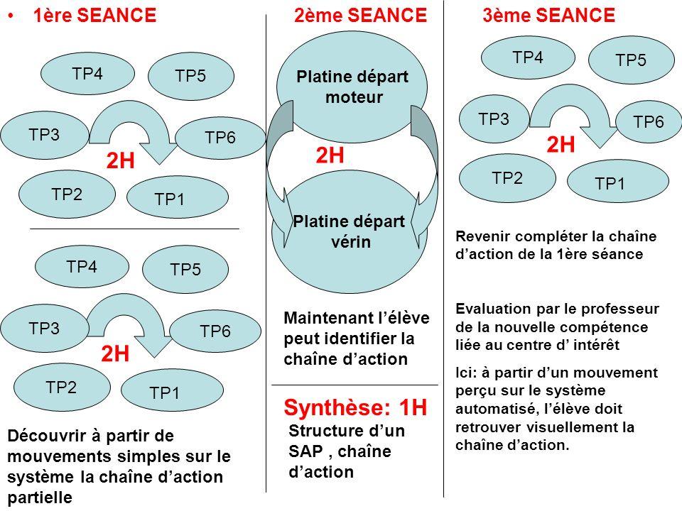 2H 2H 2H 2H Synthèse: 1H 1ère SEANCE 2ème SEANCE 3ème SEANCE