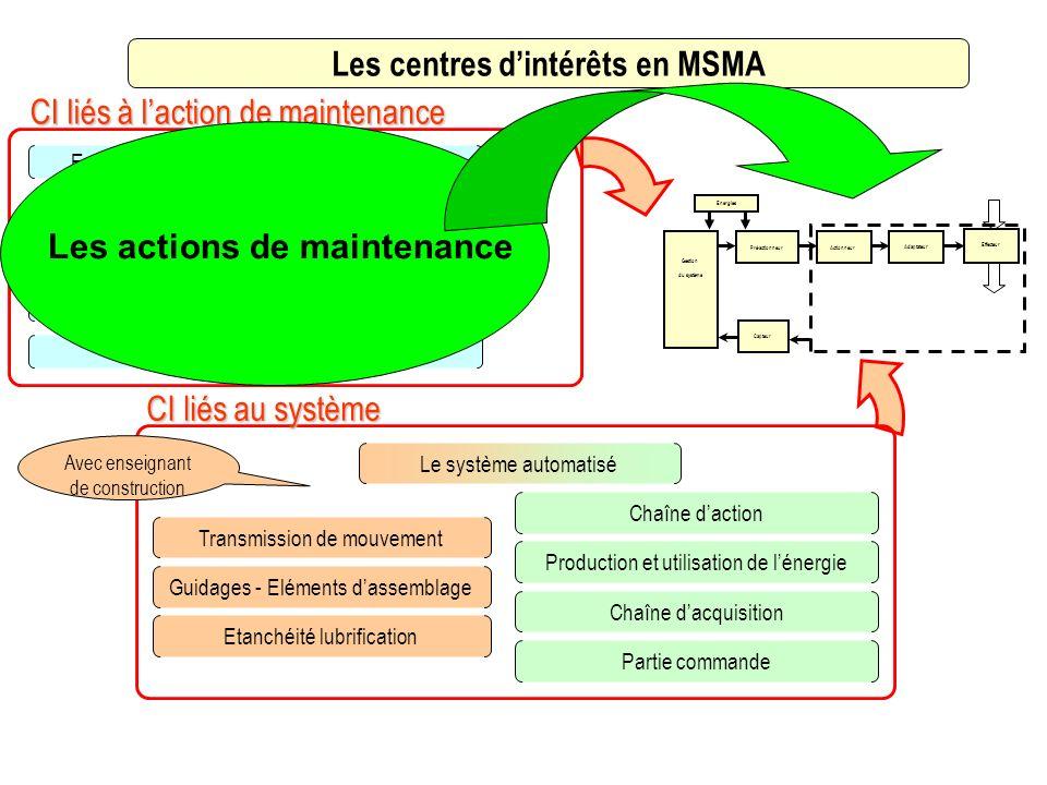 Les centres d'intérêts en MSMA