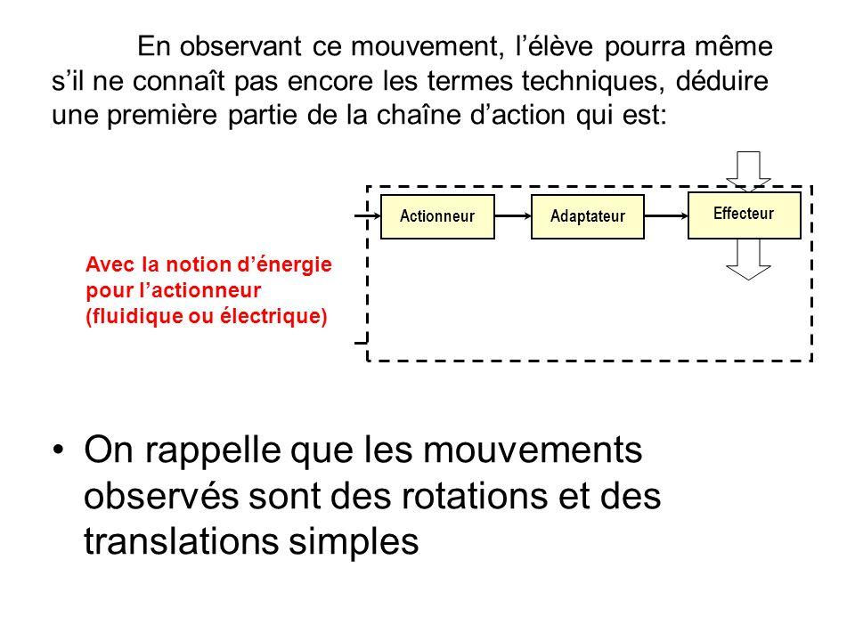 En observant ce mouvement, l'élève pourra même s'il ne connaît pas encore les termes techniques, déduire une première partie de la chaîne d'action qui est: