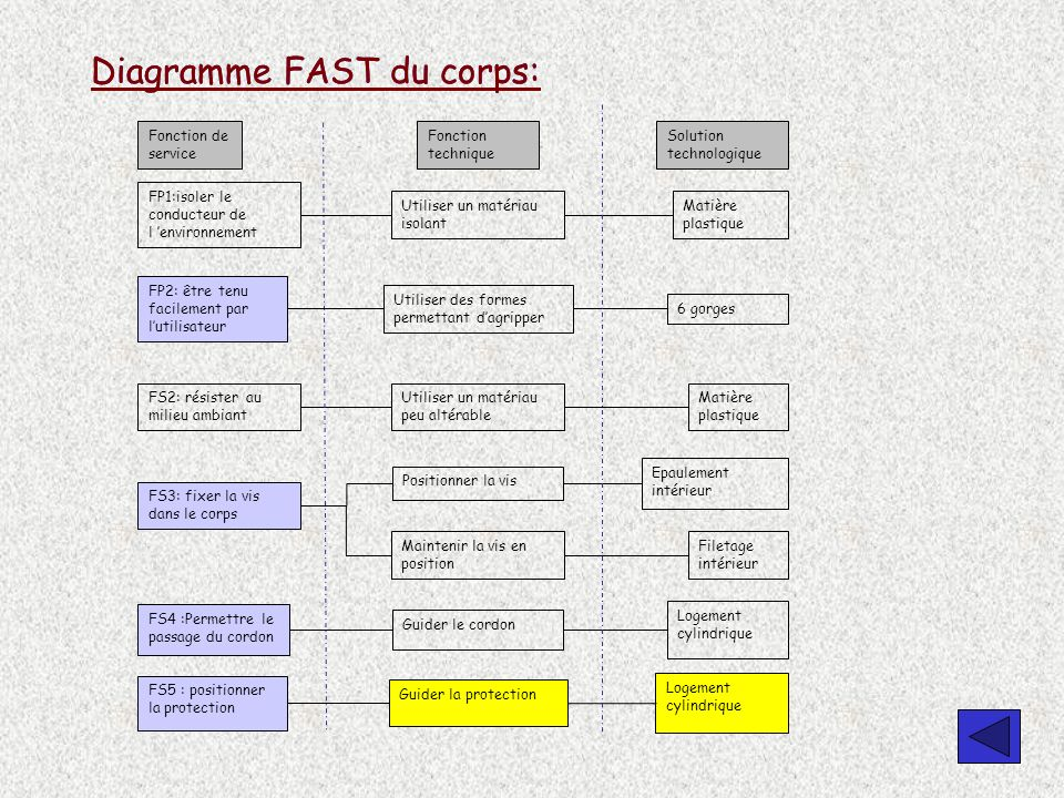 Diagramme FAST du corps: Diagramme FAST du corps: