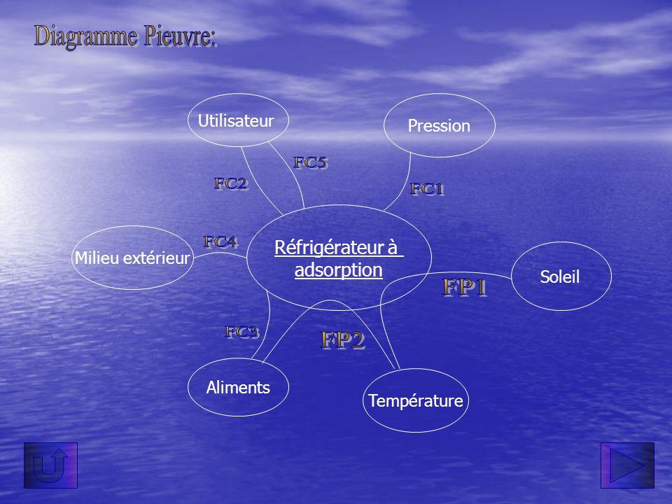 Diagramme Pieuvre: FC5 FC2 FC1 FC4 FP1 FC3 FP2 Réfrigérateur à
