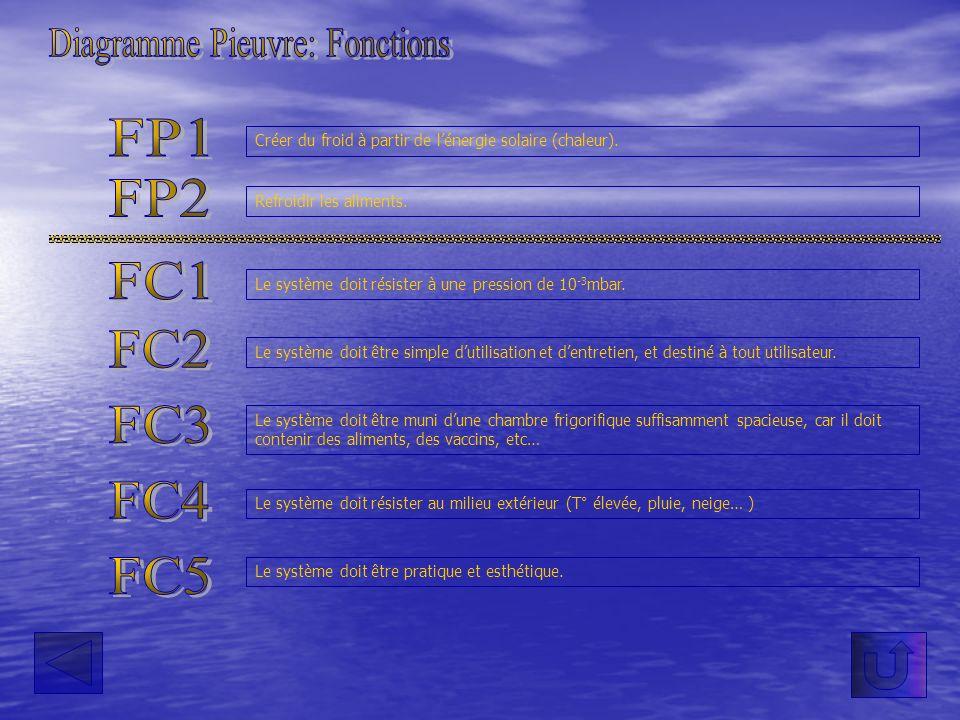 Diagramme Pieuvre: Fonctions