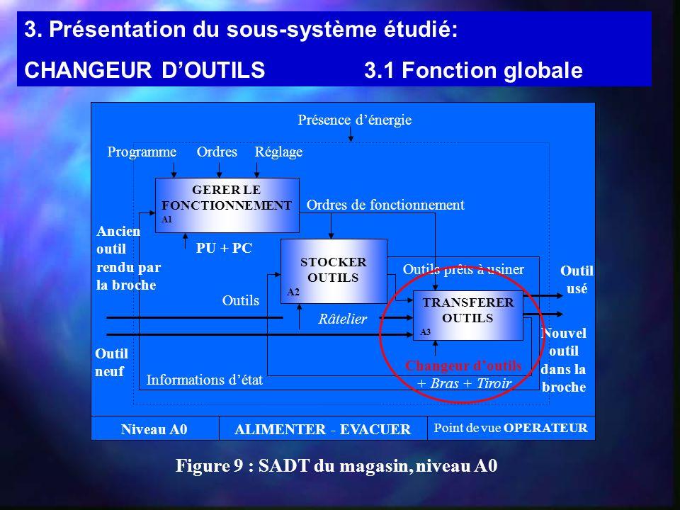 Figure 9 : SADT du magasin, niveau A0 GERER LE FONCTIONNEMENT