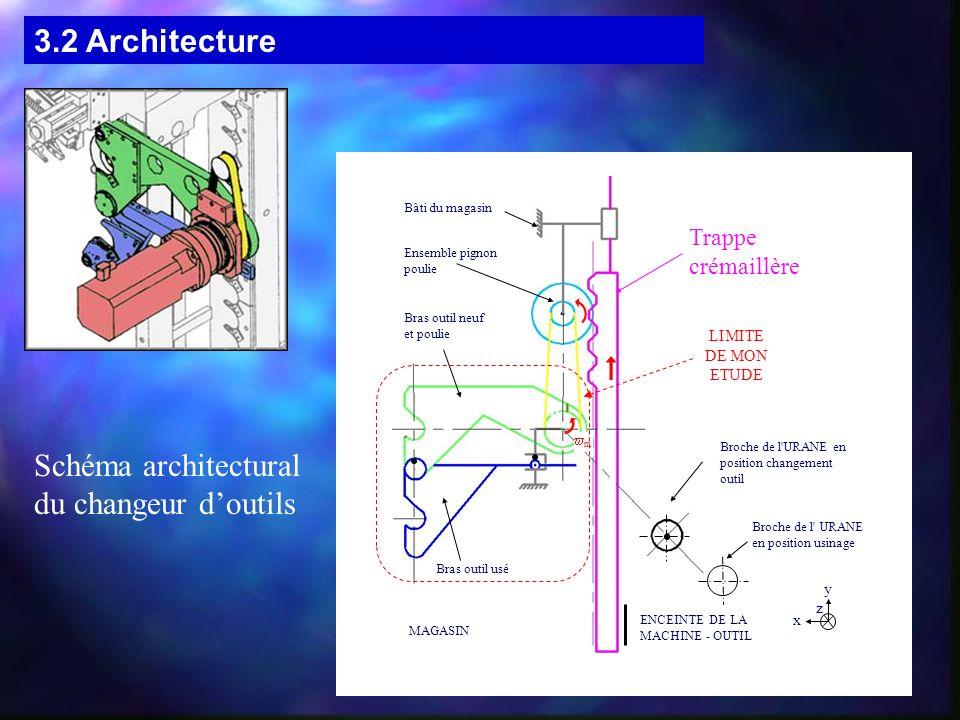 Schéma architectural du changeur d'outils