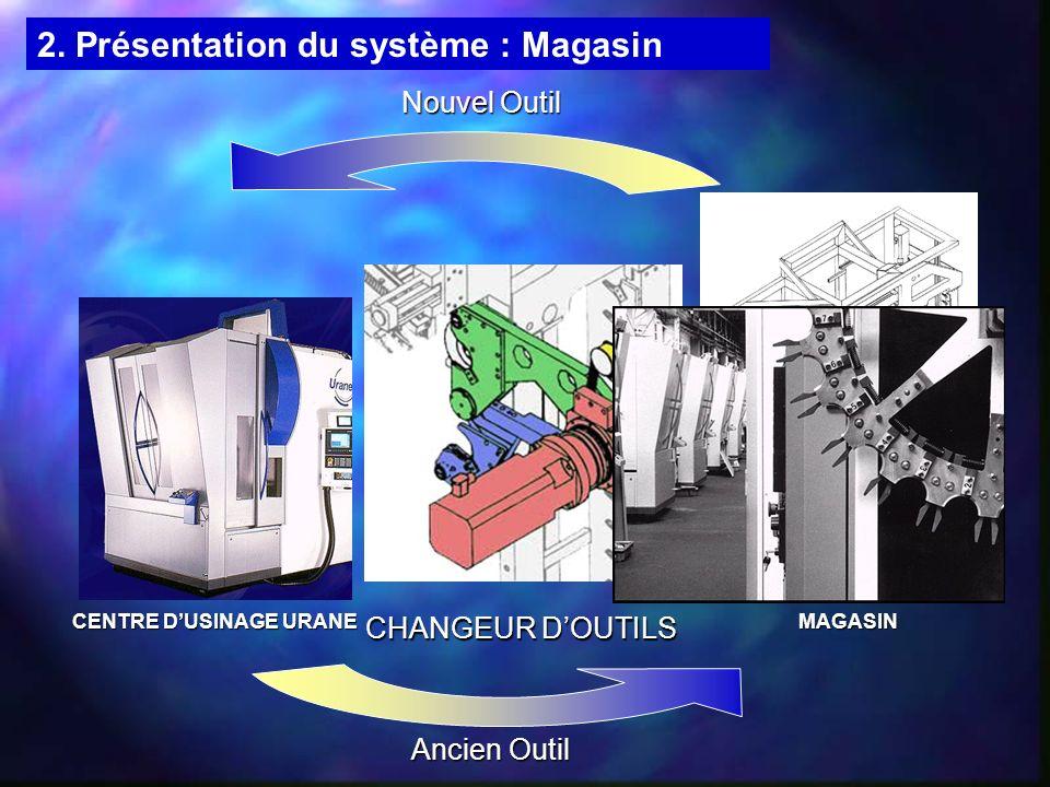 2. Présentation du système : Magasin