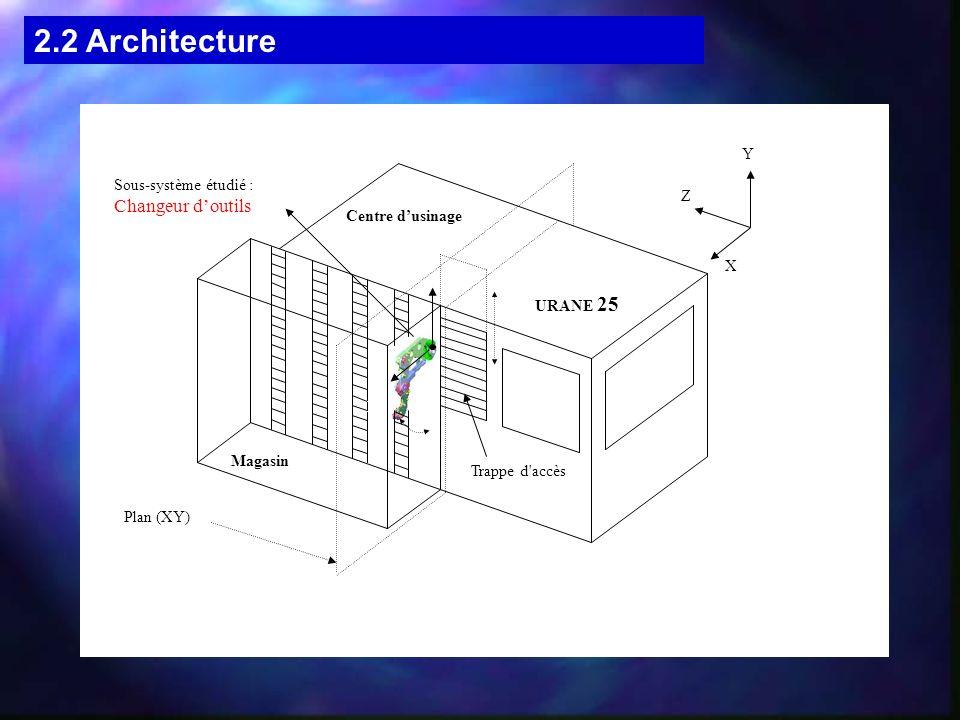 2.2 Architecture Changeur d'outils Y Sous-système étudié : Z