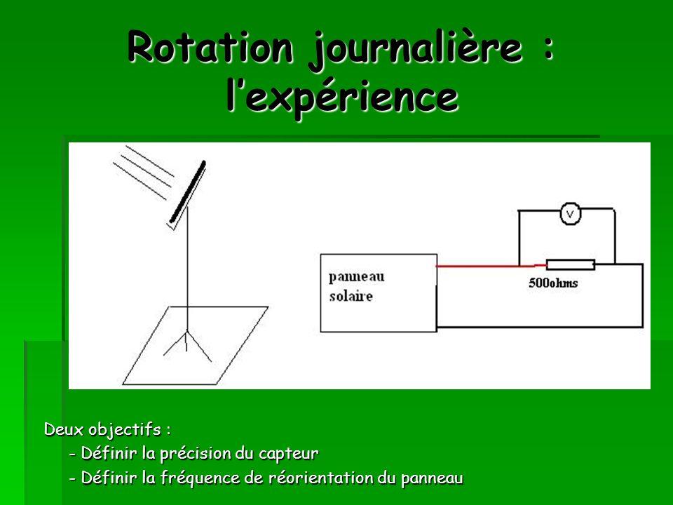 Rotation journalière : l'expérience