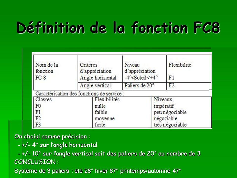 Définition de la fonction FC8