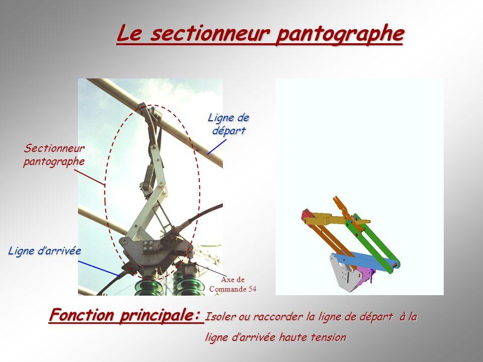 Le sectionneur pantographe