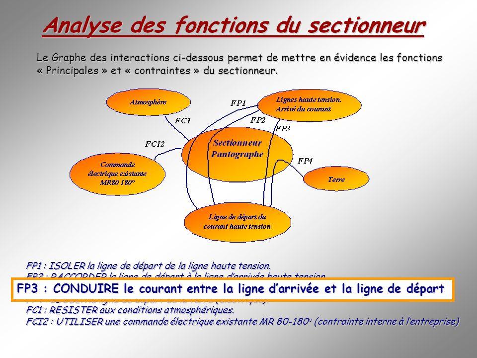Analyse des fonctions du sectionneur