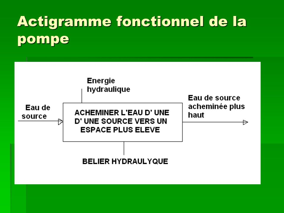 Actigramme fonctionnel de la pompe