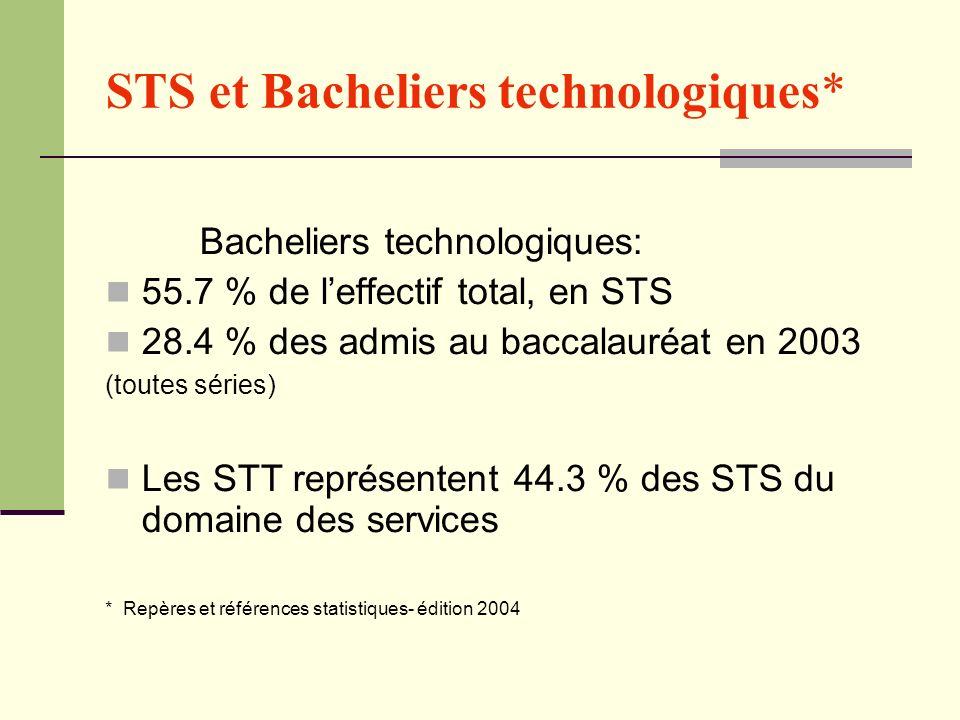 STS et Bacheliers technologiques*