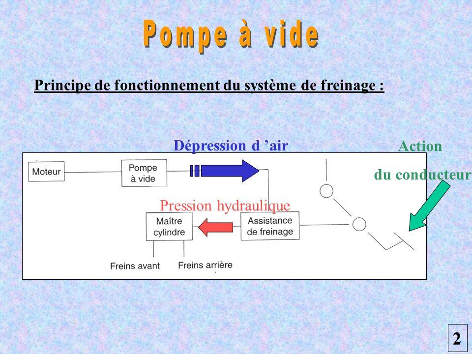 Pompe à vide 2 Principe de fonctionnement du système de freinage :