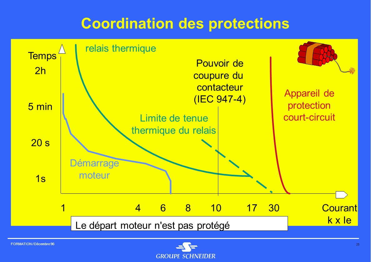Coordination des protections