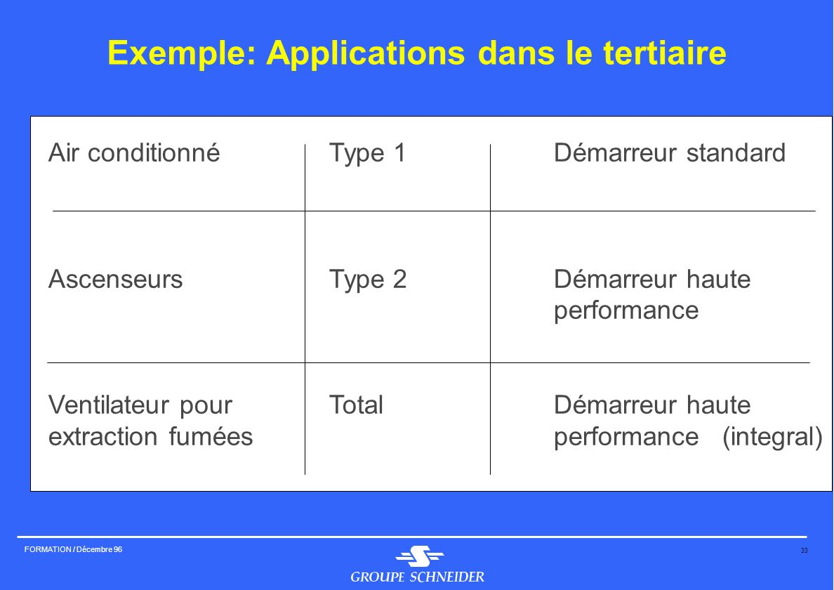 Exemple: Applications dans le tertiaire