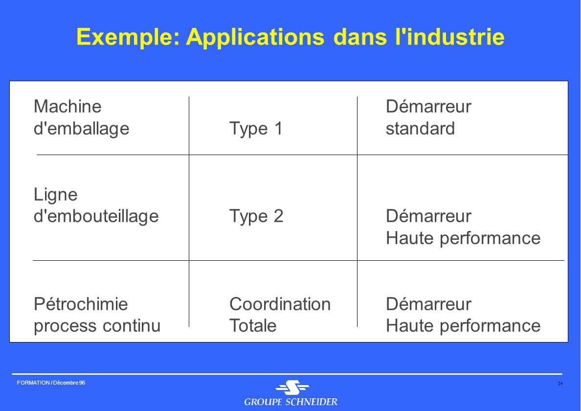 Exemple: Applications dans l industrie