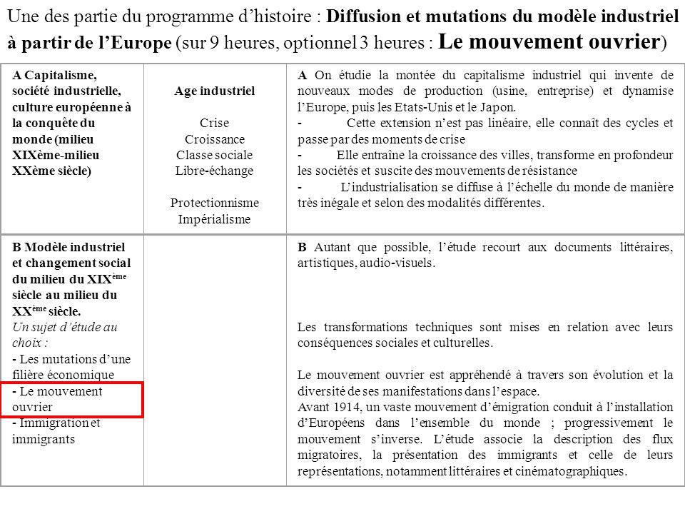 Une des partie du programme d'histoire : Diffusion et mutations du modèle industriel à partir de l'Europe (sur 9 heures, optionnel 3 heures : Le mouvement ouvrier)