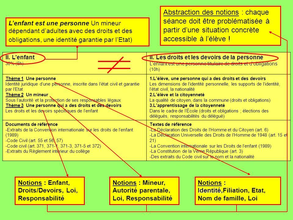 Abstraction des notions : chaque séance doit être problématisée à partir d'une situation concrète accessible à l'élève !