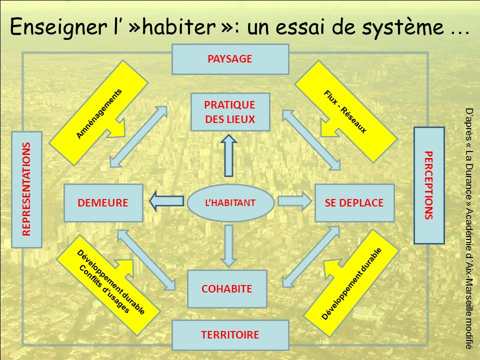 Enseigner l' »habiter »: un essai de système …