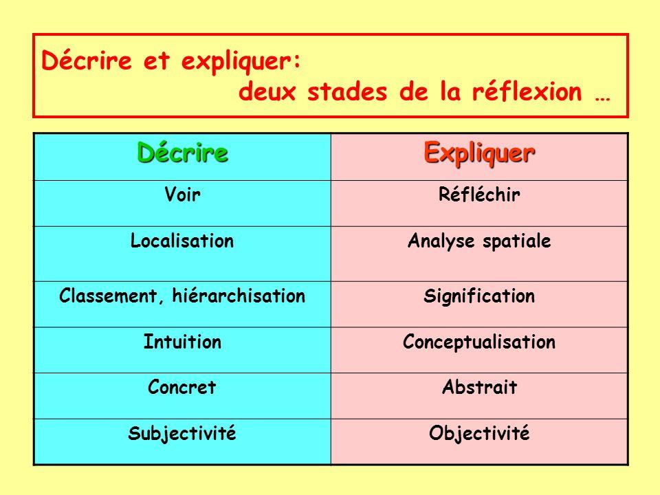 Décrire et expliquer: deux stades de la réflexion …