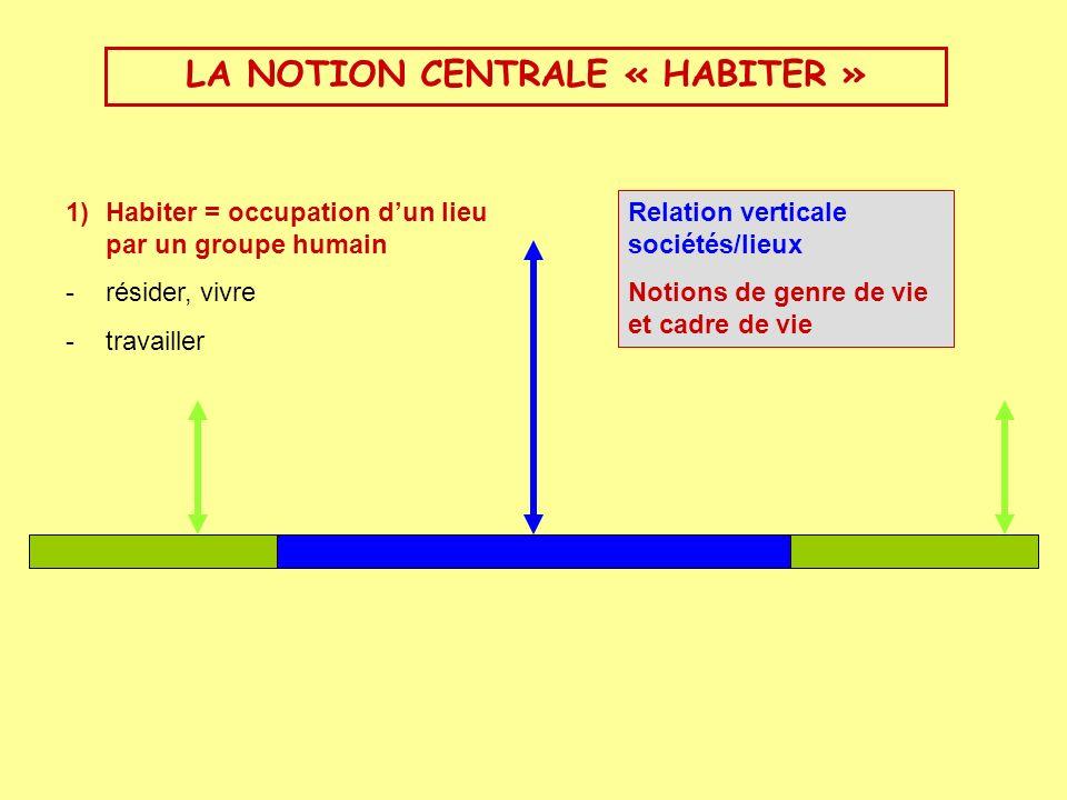 LA NOTION CENTRALE « HABITER »