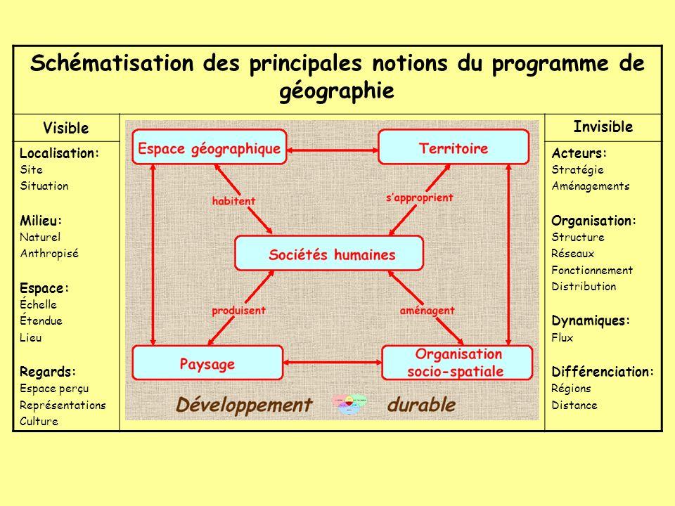 Schématisation des principales notions du programme de géographie