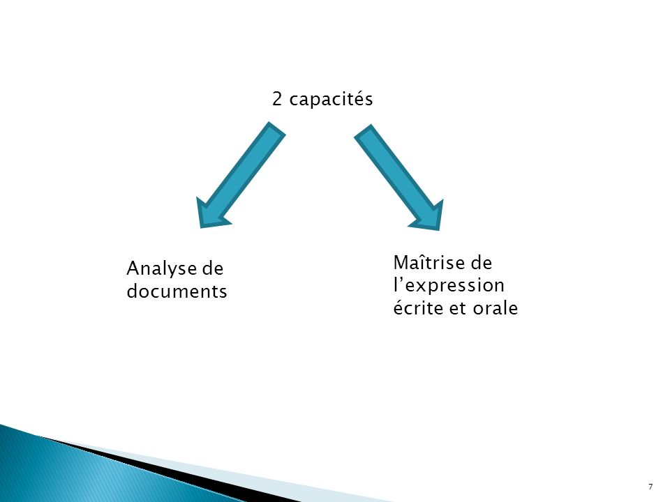 Maîtrise de l'expression écrite et orale Analyse de documents