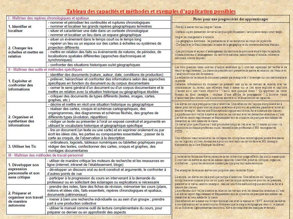 Tableau des capacités et méthodes et exemples d'application possibles
