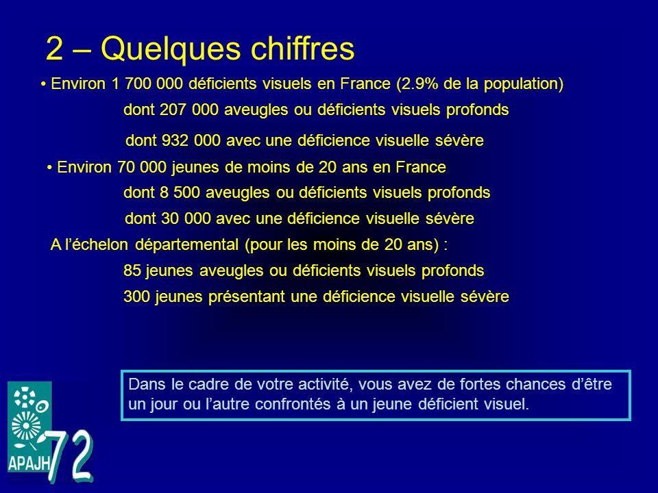 2 – Quelques chiffres Environ 1 700 000 déficients visuels en France (2.9% de la population) dont 207 000 aveugles ou déficients visuels profonds.