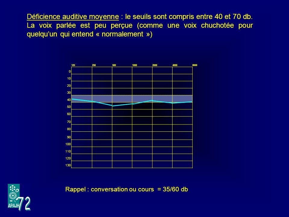 Déficience auditive moyenne : le seuils sont compris entre 40 et 70 db