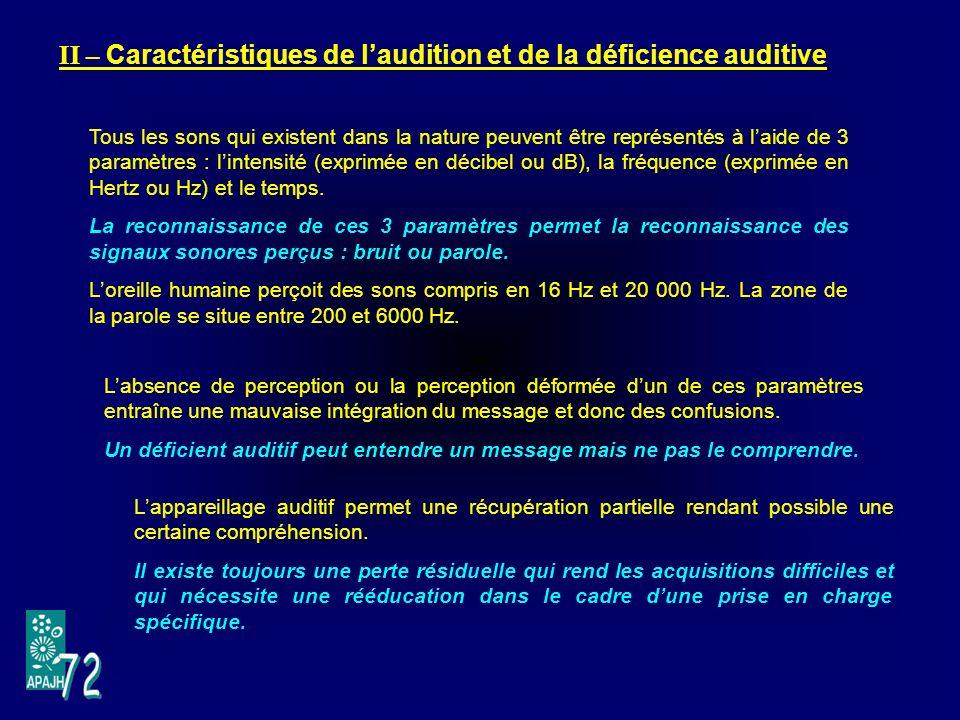 II – Caractéristiques de l'audition et de la déficience auditive