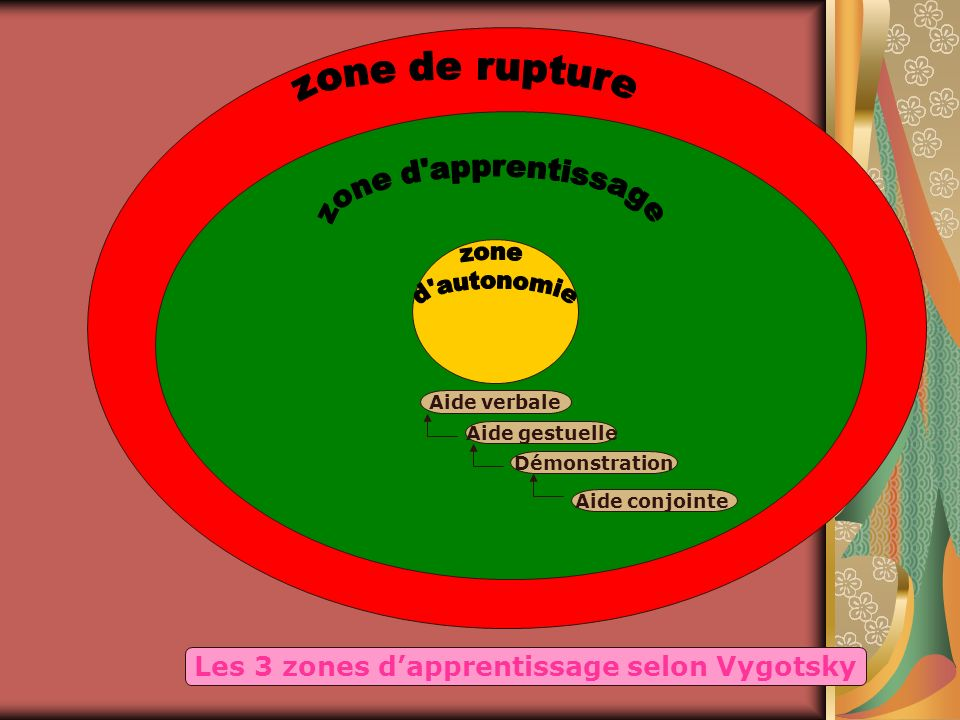 Les 3 zones d'apprentissage selon Vygotsky