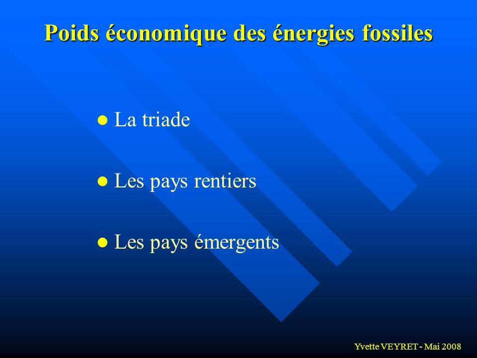 Poids économique des énergies fossiles