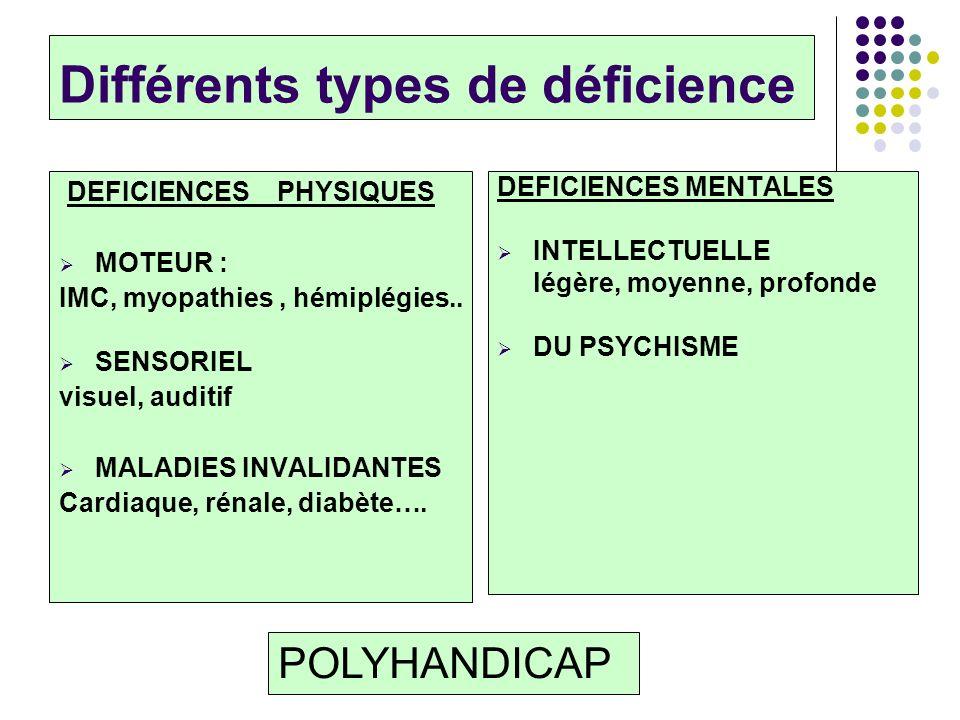 Différents types de déficience