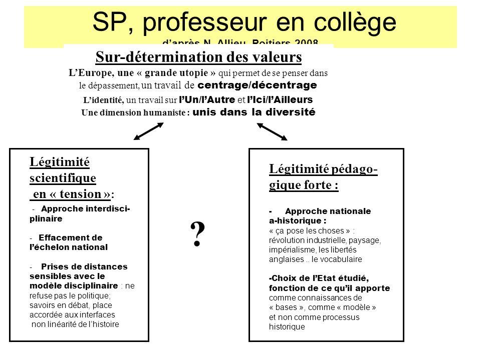 SP, professeur en collège d'après N. Allieu, Poitiers 2008