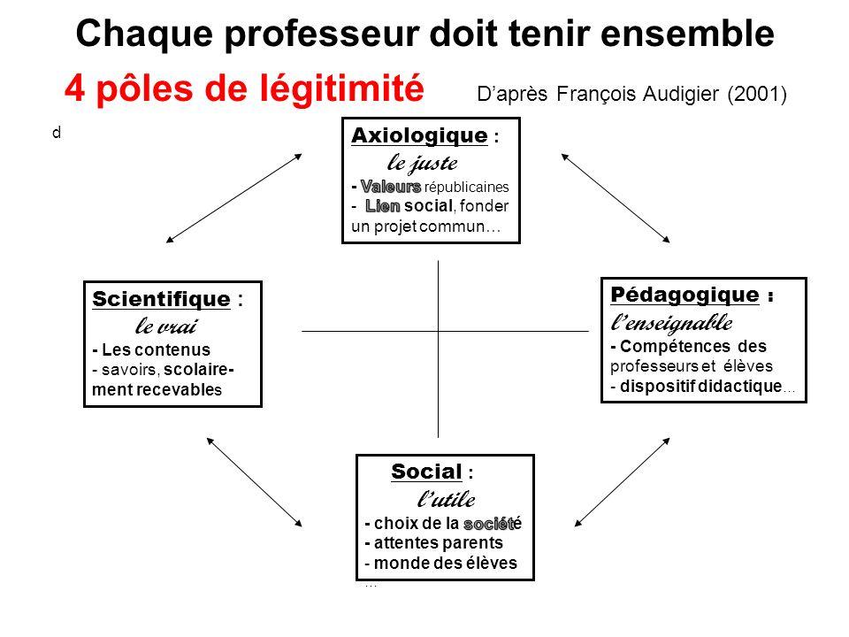 Chaque professeur doit tenir ensemble 4 pôles de légitimité D'après François Audigier (2001)