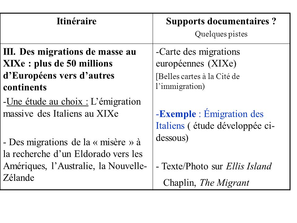 Supports documentaires