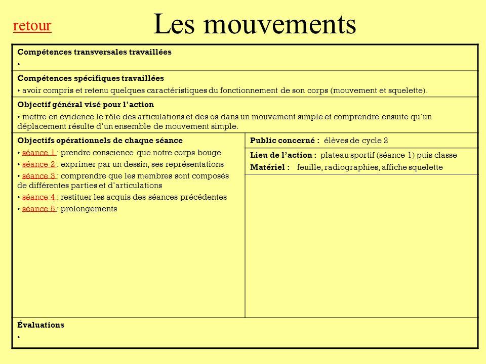 Les mouvements retour Compétences transversales travaillées