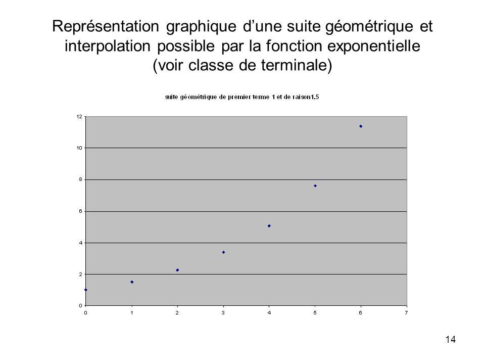Représentation graphique d'une suite géométrique et interpolation possible par la fonction exponentielle (voir classe de terminale)
