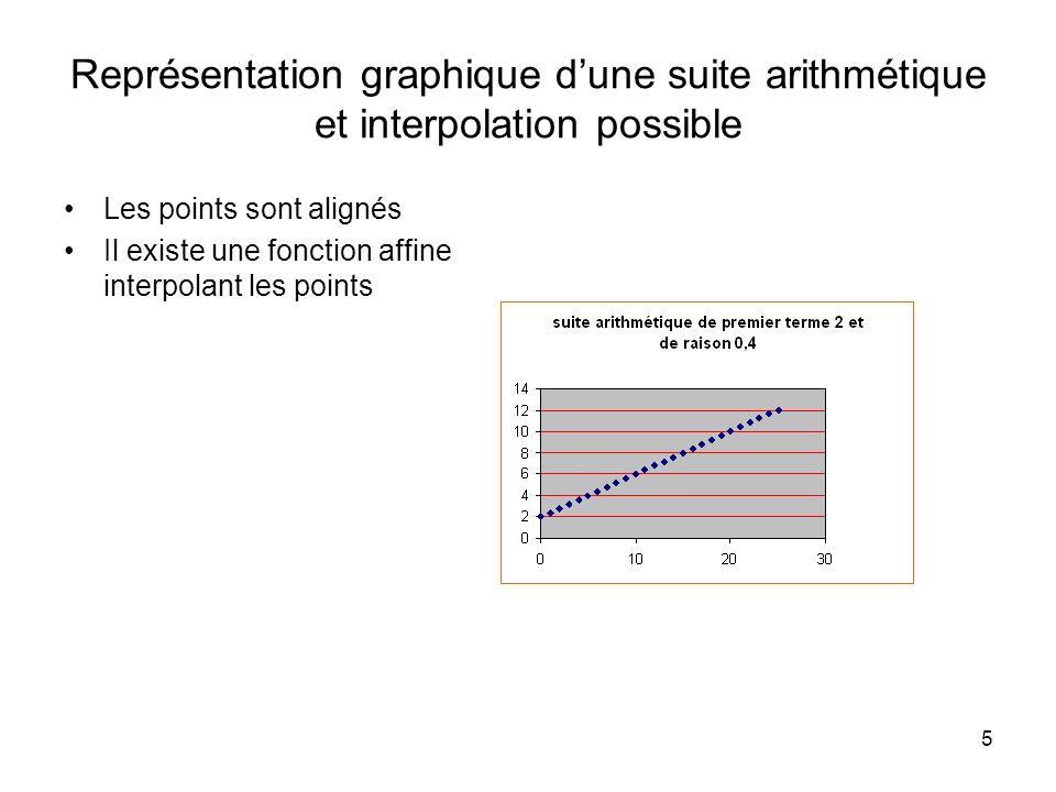 Représentation graphique d'une suite arithmétique et interpolation possible