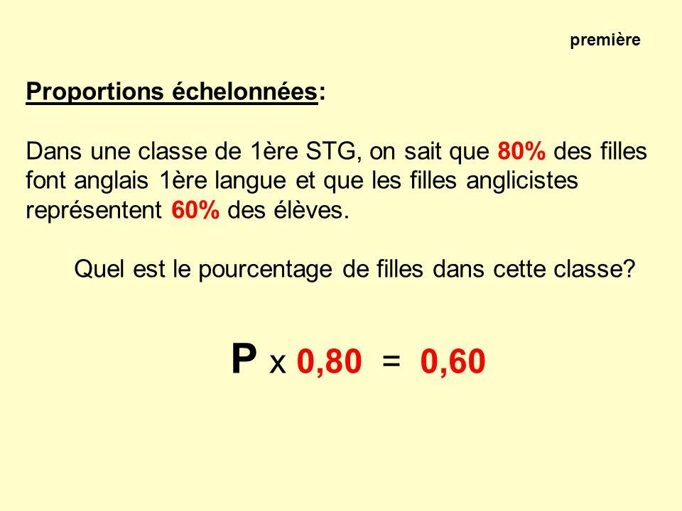 P x 0,80 = 0,60 Proportions échelonnées: