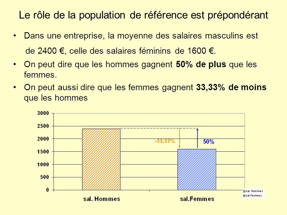 Le rôle de la population de référence est prépondérant