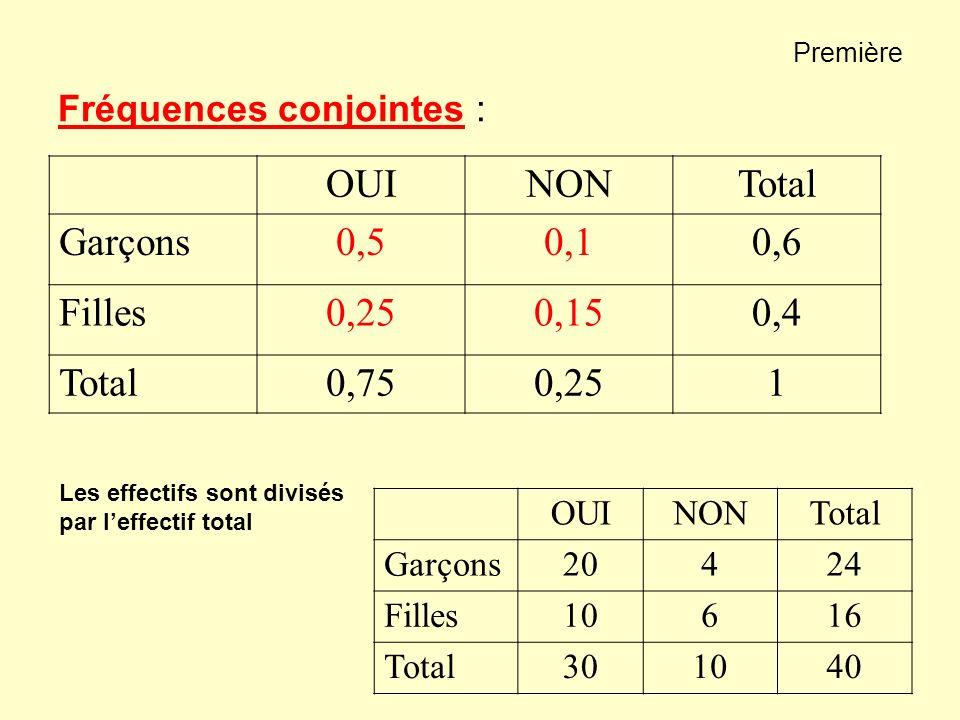 OUI NON Total Garçons 0,5 0,1 0,6 Filles 0,25 0,15 0,4 0,75 1
