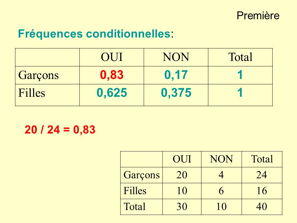 OUI NON Total Garçons 0,83 0,17 1 Filles 0,625 0,375